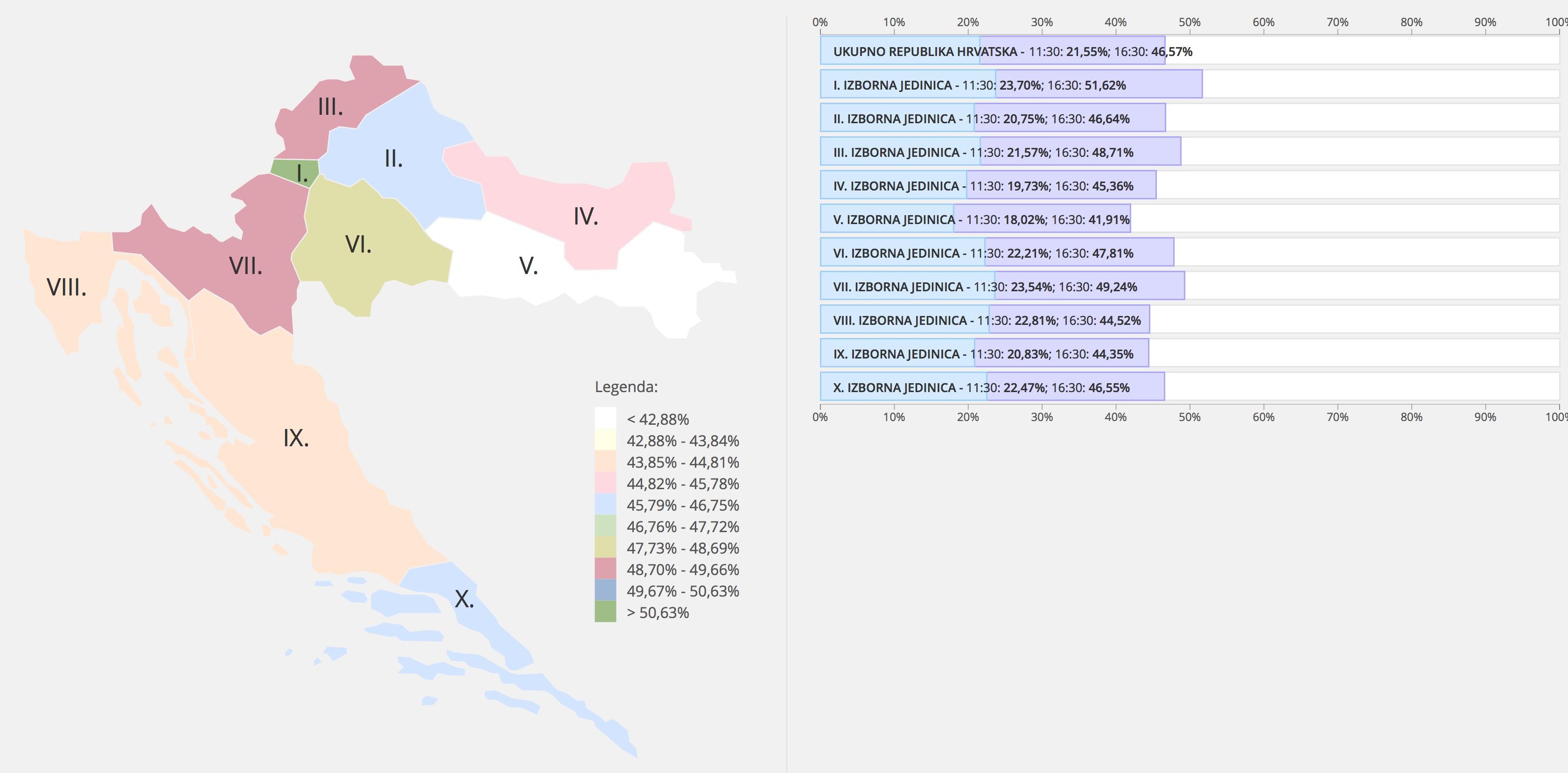 Wahlbeteiligung Parlamentswahlen 2015 in Kroatien. Stand 16:30 Uhr