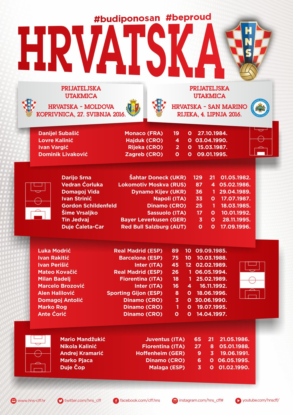 Der vorläufige Kader der Kroaten für die EM 2016 in Frankreich