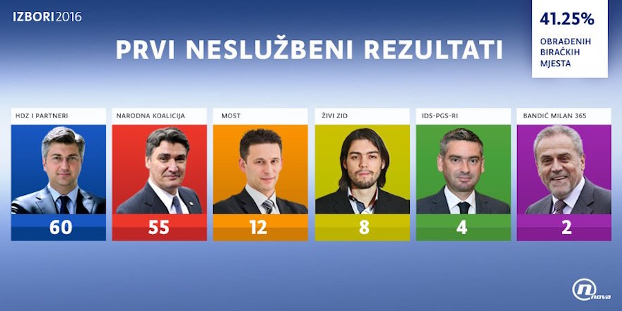 Parlamentswahlen in Kroatien 2016: Vorläufiges Wahlergebnis
