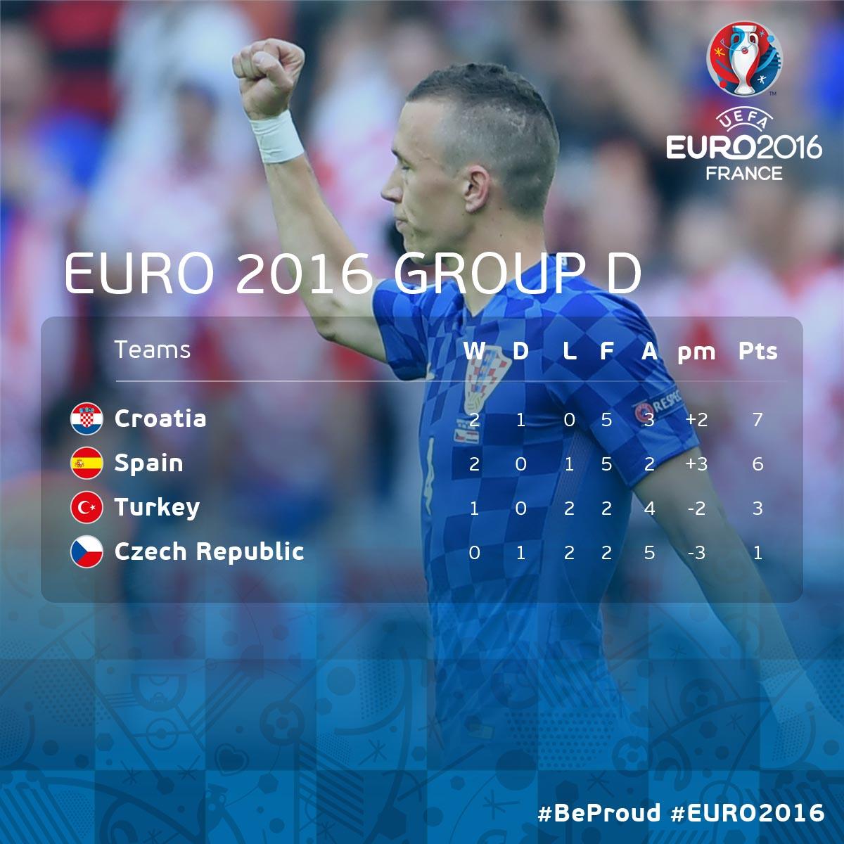 Kroatien ist Gruppensieger in der Gruppe D der EM-Vorrunde