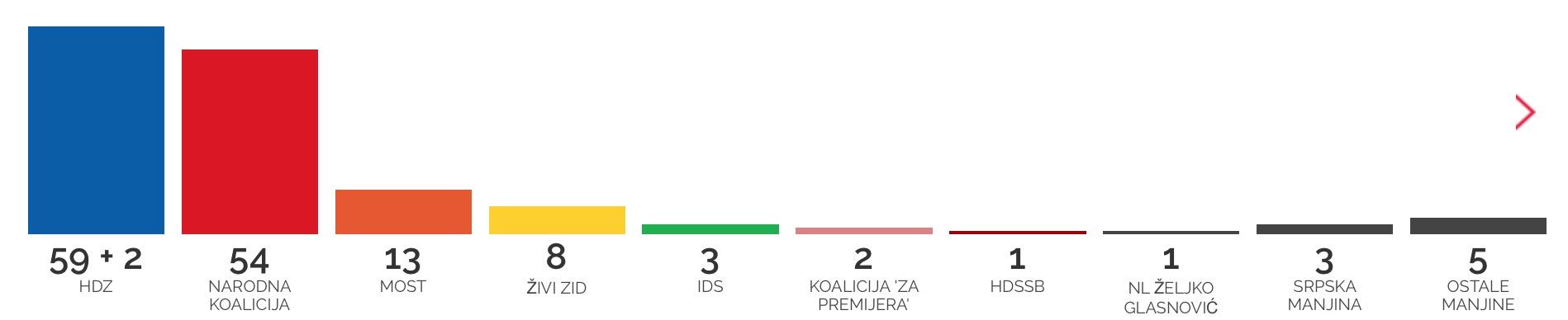 Das endgültige Ergebnis der kroatischen Parlamentswahl steht fest