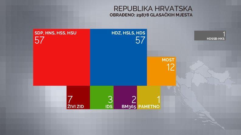 Parlamentswahlen in Kroatien: Wahlergebnisse